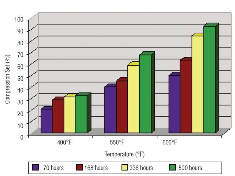 Chemraz Perfluorelastomer Chart