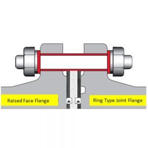 HPS Flange Insulation Sets