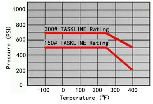 PTFE Taskline Gaskets Pressure - Temperature Limits